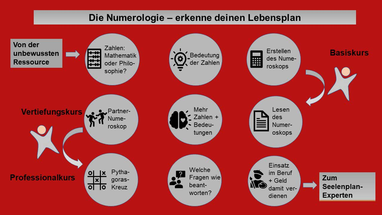 numerologie_framework-ohne-zertifikat